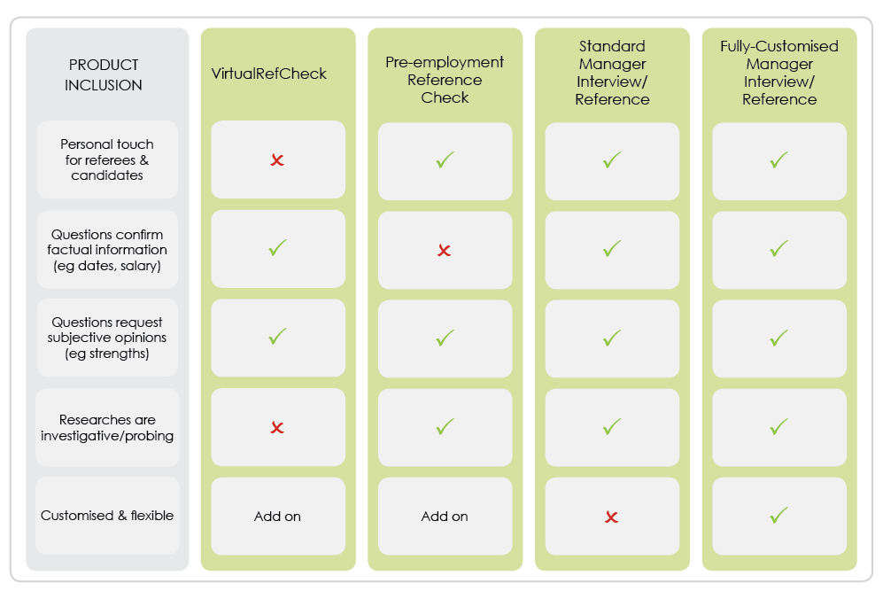 Reference Check Matrix